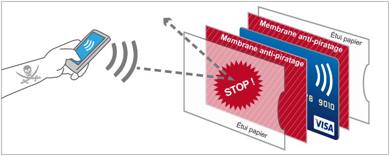 4dbc14c36d1 Protège carte bancaire Barrière RFID 4 cartes en Simili cuir noir